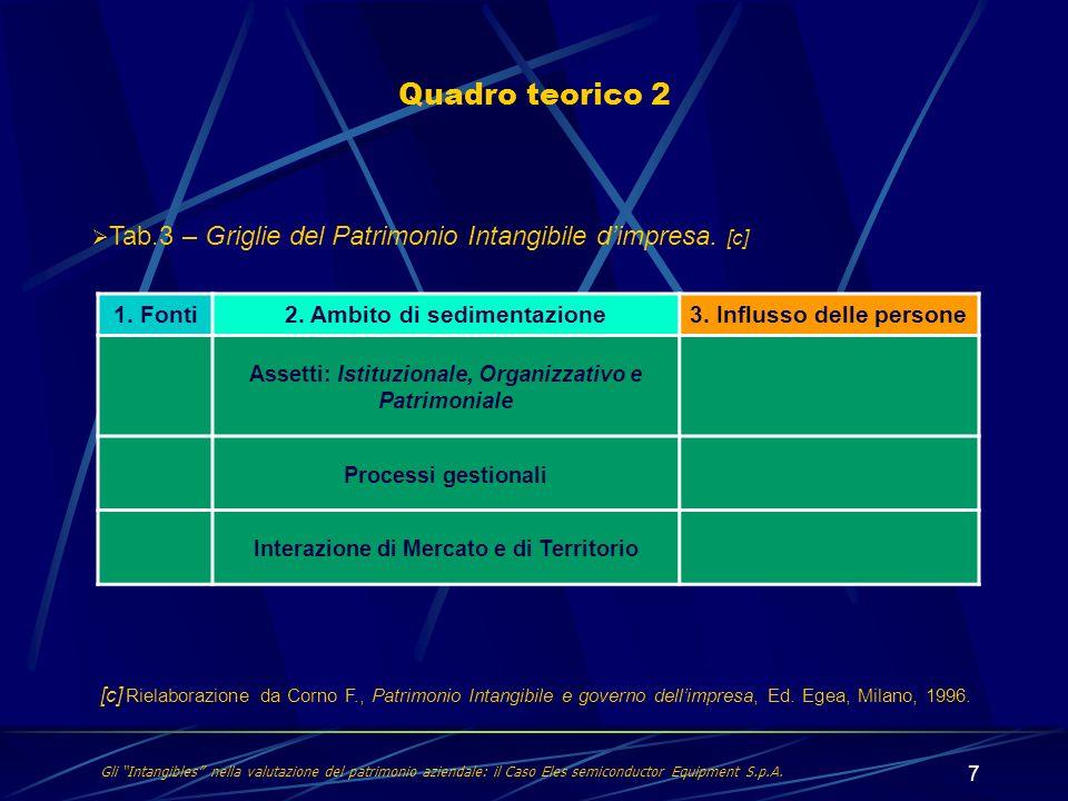 Quadro teorico 2 Tab.3 – Griglie del Patrimonio Intangibile d'impresa. [c] 1. Fonti. 2. Ambito di sedimentazione.